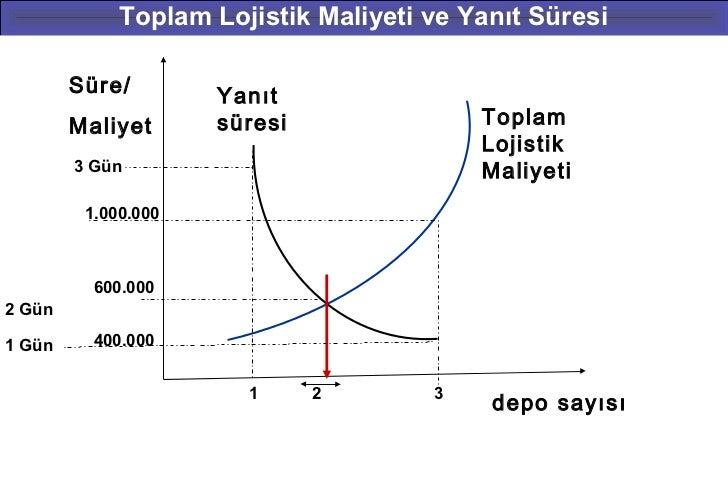 Toplam Lojistik Maliyeti ve Yanıt Süresi        Süre/        Yanıt        Maliyet      süresi               Toplam        ...