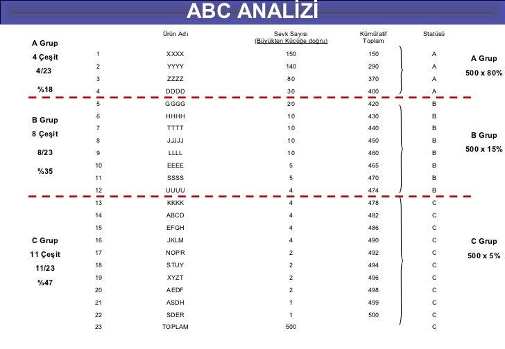 ABC ANALİZİ                Ürün Adı            Sevk Sayısı         Kümülatif   StatüsüA Grup                        (Büyük...