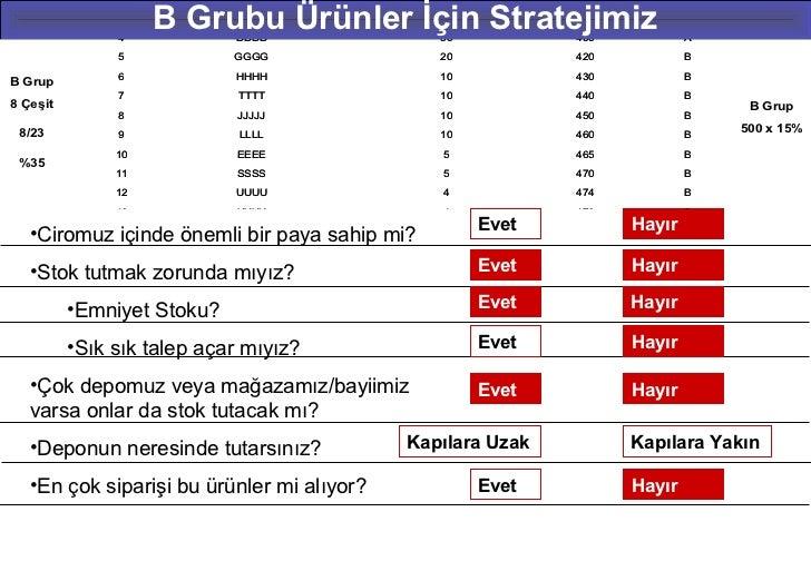2            YYYY               140          290           A 4/23                     B Grubu Ürünler İçin Stratejimiz    ...