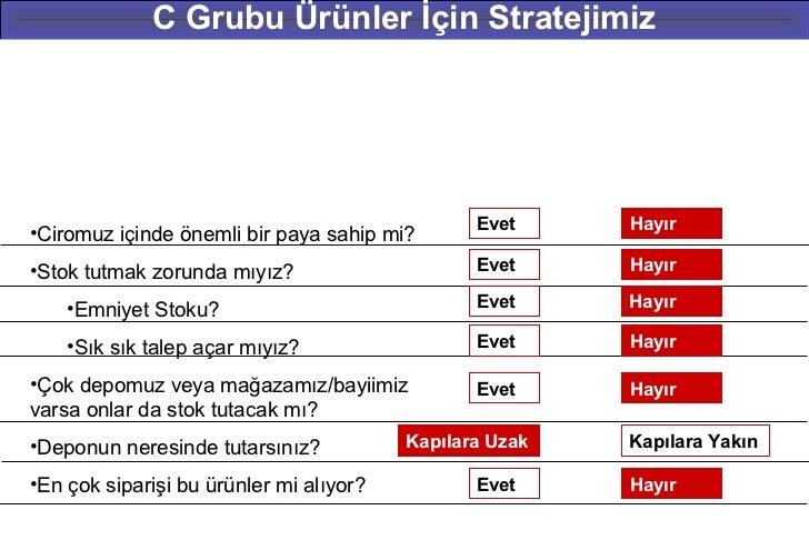 C Grubu Ürünler İçin Stratejimiz                                                Evet     Hayır•Ciromuz içinde önemli bir p...