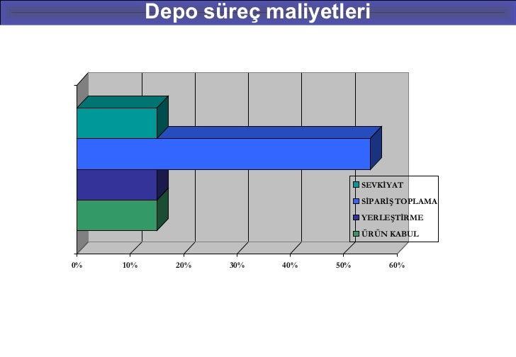 Depo süreç maliyetleri                                      SEVKİYAT                                      SİPARİŞ TOPLAMA ...