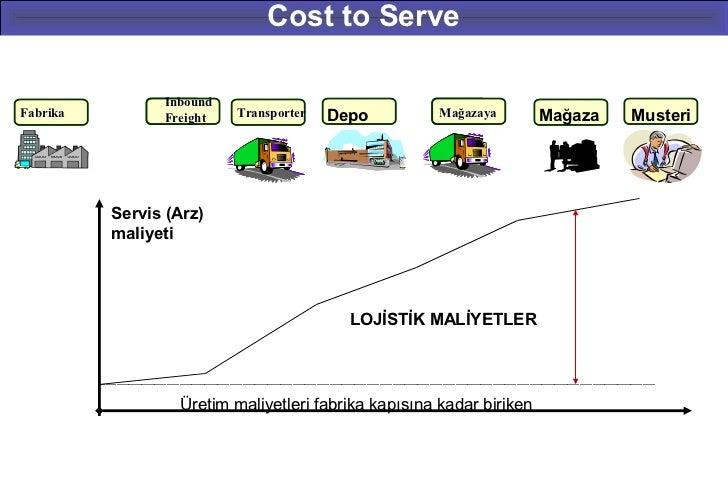 Cost to Serve                 InboundFabrika        Taşıyıcı                 Freight   Transporter   Depo          Mağazay...
