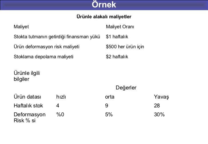 Örnek                             Ürünle alakalı maliyetlerMaliyet                                    Maliyet OranıStokta ...