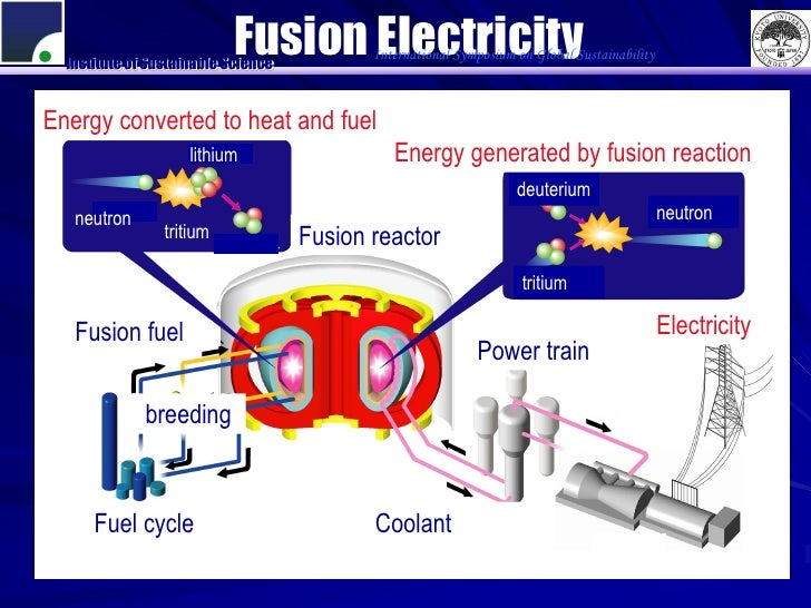 fusion power for sustainable development A bc-based fusion energy company has received a $128-million grant from sustainable technology development canada, the largest grant the foundation has awarded to a bc company in 2016 established in 2002, burnaby-based general fusion is trying to build a full-scale fusion energy demonstration.