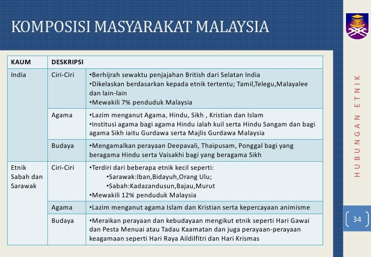 Contoh Asimilasi Budaya Islam Di Indonesia - Contoh Soal2