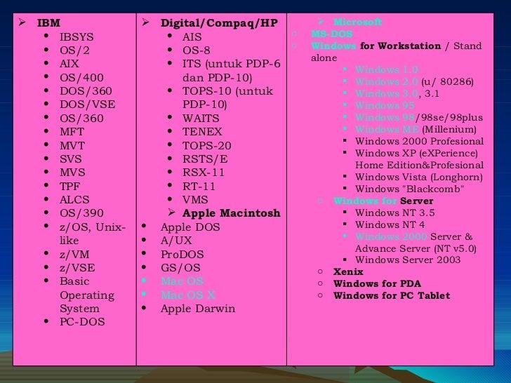 <ul><li>IBM  </li></ul><ul><ul><li>IBSYS </li></ul></ul><ul><ul><li>OS/2 </li></ul></ul><ul><ul><li>AIX </li></ul></ul><ul...