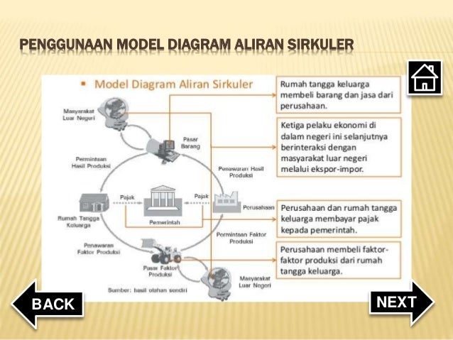 Konsep dasar ilmu ekonomi penggunaan model diagram aliran sirkuler nextback ccuart Choice Image