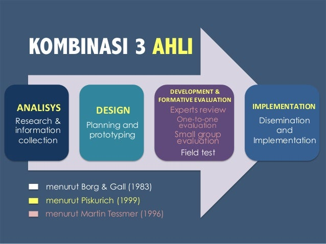 ANALISYS   DESIGN   DEVELOPMENT  &   FORMATIVE  EVALUATION   IMPLEMENTATION   Research & information collect...