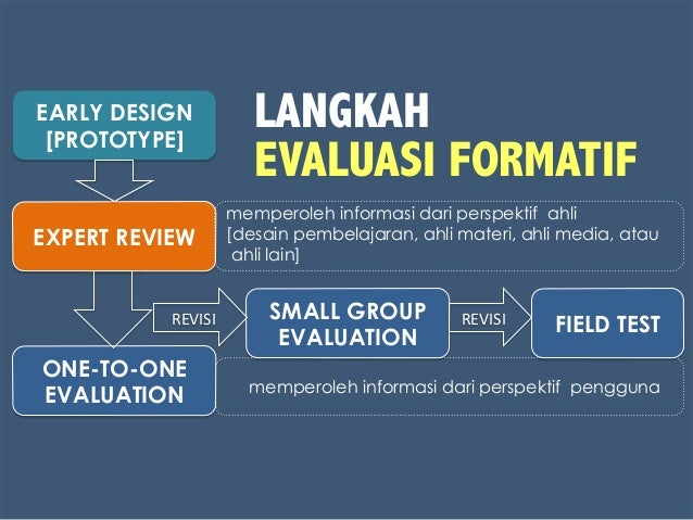EARLY DESIGN [PROTOTYPE] EXPERT REVIEW ONE-TO-ONE EVALUATION SMALL GROUP EVALUATION FIELD TESTREVISI   REVISI   memper...