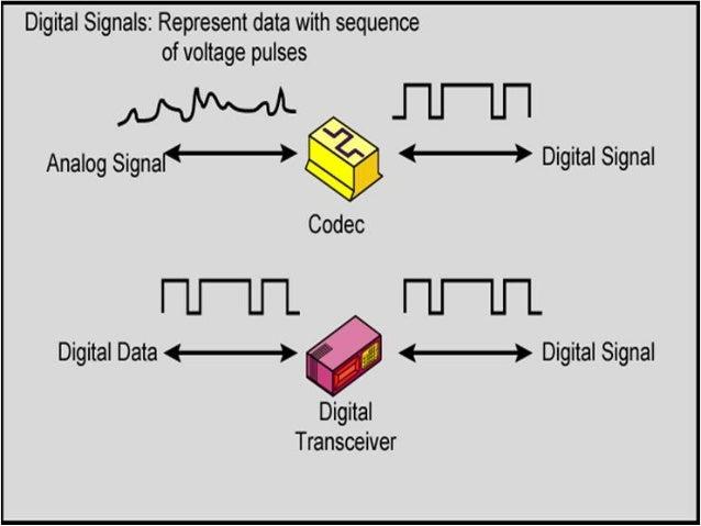 Konsep Dasar Pengolahan Sinyal Digital