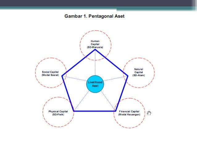 1. Mengikuti kegiatan peningkatan kapasitas yang disyaratkan oleh program atau secara inisiatif pribadi dalam pengembangan...