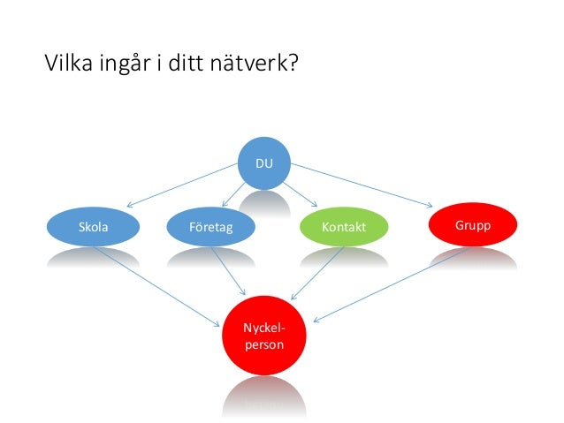 Hur gör knäcka en nyckel nätverk nätverk
