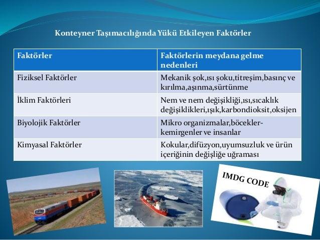 Gemi Kiralama Türlerinin Uluslararası Uygulamaya Göre Sınıflandırması Sefer Esaslı Gemi Kiralama Tarifesiz taşımacılıkta (...
