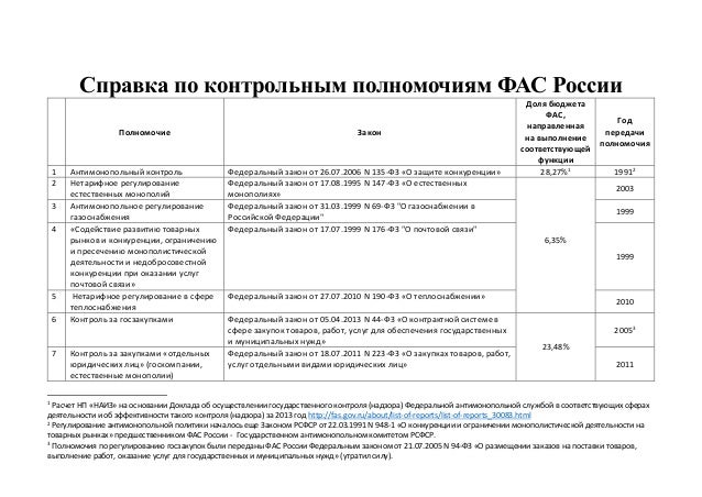 Справка по контрольным полномочиям ФАС России Полномочие Закон Доля бюджета ФАС, направленная на выполнение соответствующе...