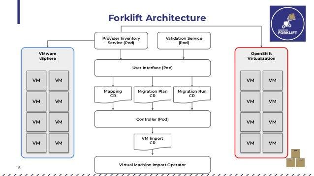 16 Forklift Architecture VMware vSphere OpenShift Virtualization VM VM VM VM VM VM VM VM VM VM VM VM VM VM VM VM Provider ...