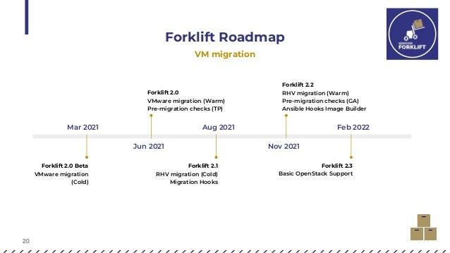 20 Forklift Roadmap VM migration Forklift 2.2 RHV migration (Warm) Pre-migration checks (GA) Ansible Hooks Image Builder N...