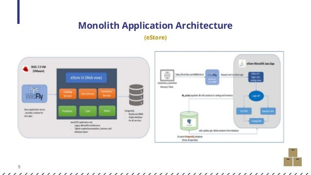5 Monolith Application Architecture (eStore)