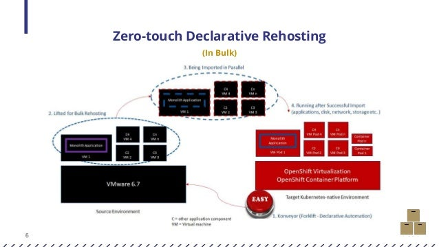 6 Zero-touch Declarative Rehosting (In Bulk)