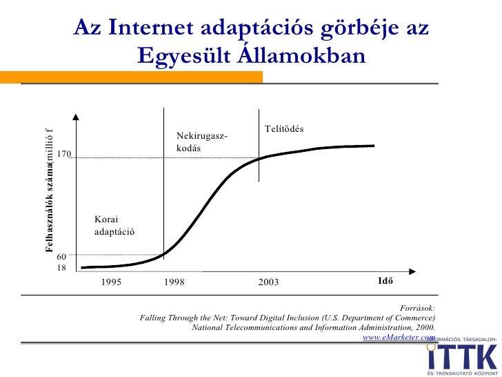Az Internet adaptációs görbéje az Egyesült Államokban
