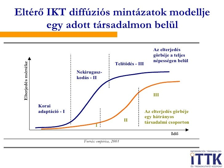 Eltérő IKT diffúziós mintázatok modellje egy adott társadalmon belül