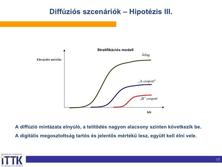 """Diffúziós szcenáriók – Hipotézis III. 15 Idő Elterjedés mértéke Átlag """" A csoport"""" """" B"""" csoport Stratifikációs modell A di..."""
