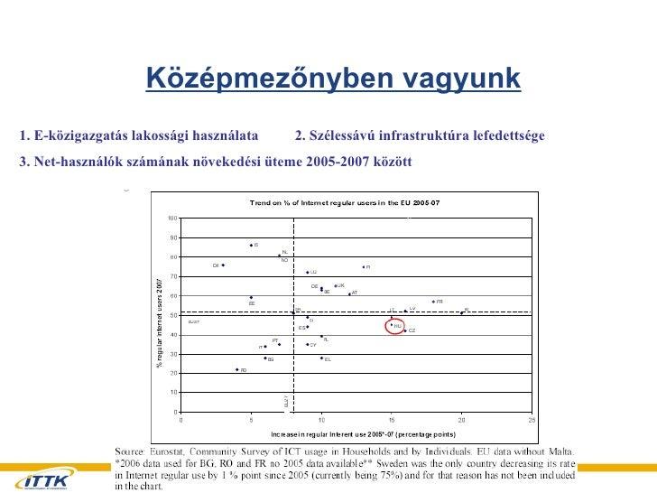 Középmezőnyben vagyunk 1. E-közigazgatás lakossági használata  2. Szélessávú infrastruktúra lefedettsége 3. Net-használók ...