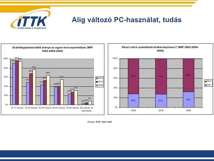 Alig változó PC-használat, tudás Forrás: WIP, 2002-2006