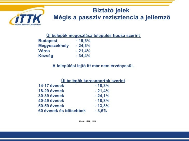 Biztató jelek  Mégis a passzív rezisztencia a jellemző Új belépők megoszlása település típusa szerint  Budapest   -  19,6%...