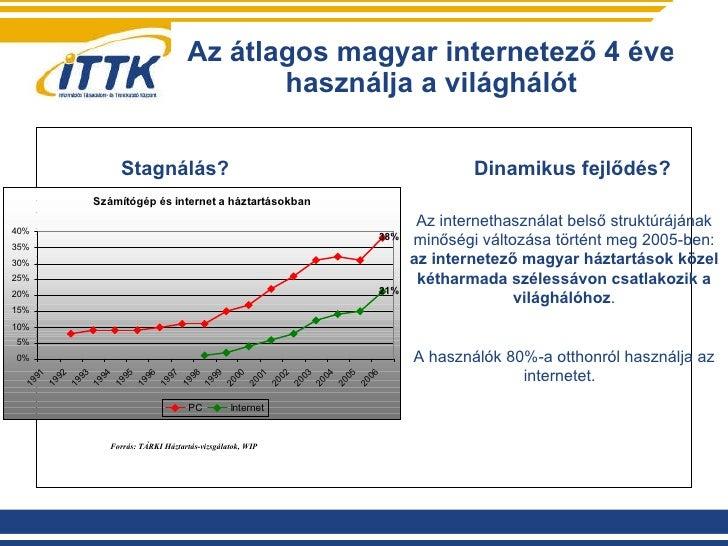 Az átlagos magyar internetező 4 éve használja a világhálót Forrás: TÁRKI Háztartás-vizsgálatok, WIP   Stagnálás?   Dinamik...