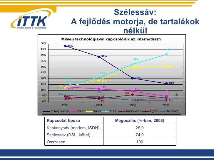 Szélessáv: A fejlődés motorja, de tartalékok nélkül Kapcsolat típusa Megoszlás (%-ban, 2006) Keskenysáv (modem, ISDN) 26,0...
