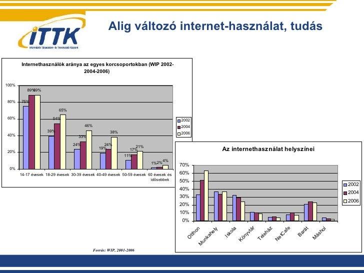 Alig változó internet-használat, tudás Forrás: WIP, 2001-2006