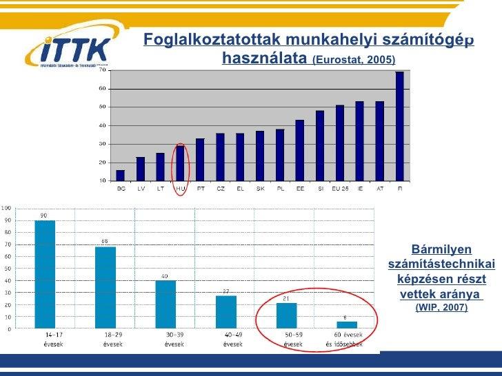 Foglalkoztatottak munkahelyi számítógép használata  (Eurostat, 2005) Bármilyen számítástechnikai képzésen részt vettek ará...