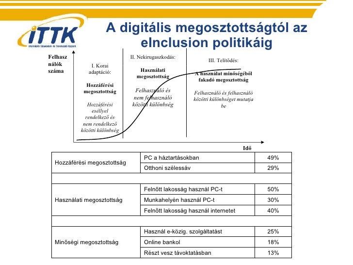 A digitális megosztottságtól az eInclusion politikáig Idő Felhasználók száma  I.  Korai adaptáció: Hozzáférési megosztotts...