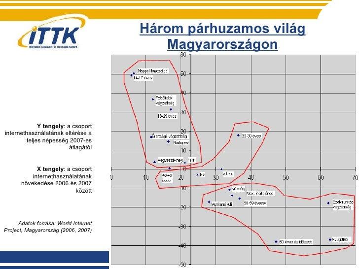Három párhuzamos világ Magyarországon Y tengely : a csoport internethasználatának eltérése a teljes népesség 2007-es átlag...