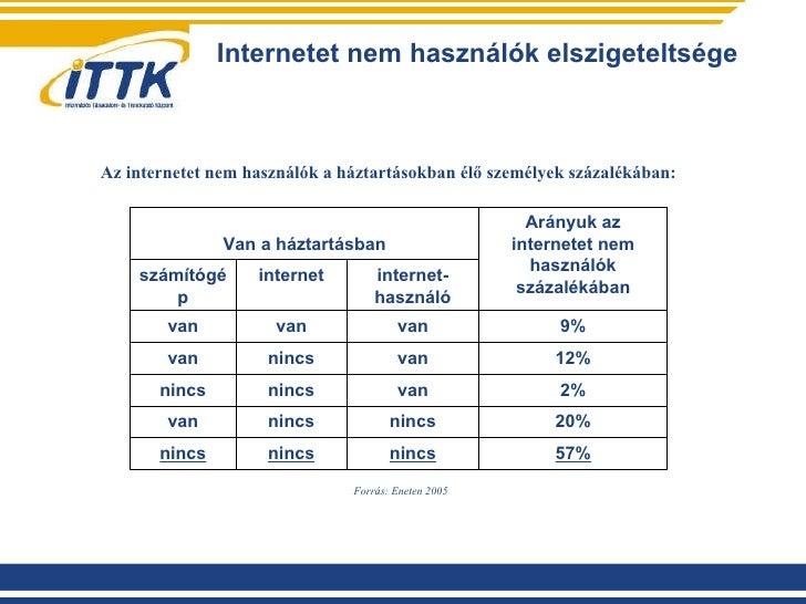 Internetet nem használók elszigeteltsége Az internetet nem használók a háztartásokban élő személyek százalékában: Forrás: ...