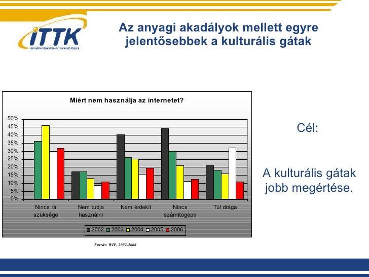 Az anyagi akadályok mellett egyre jelentősebbek a kulturális gátak Forrás: WIP, 2002-2006 Cél:  A kulturális gátak jobb me...