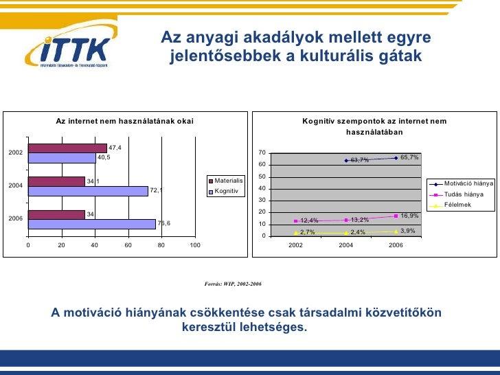 Az anyagi akadályok mellett egyre jelentősebbek a kulturális gátak Forrás: WIP, 2002-2006 A motiváció hiányának csökkentés...
