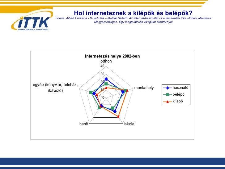Hol interneteznek a kilépők és belépők? Forr á s:  Albert Fruzsina  -  D á vid Bea  – Molnár Szilárd:  Az Internet-haszn á...