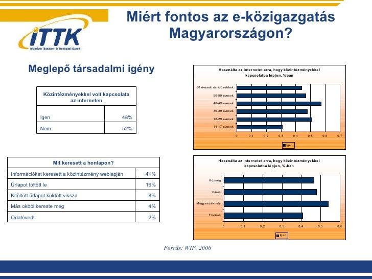 Miért fontos az e-közigazgatás Magyarországon? Forrás: WIP, 2006 Meglepő társadalmi igény Közintézményekkel volt kapcsolat...