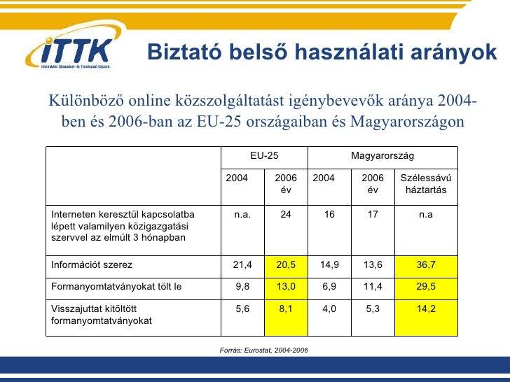 Biztató belső használati arányok Különböző online közszolgáltatást igénybevevők aránya 2004-ben és 2006-ban az EU-25 orszá...