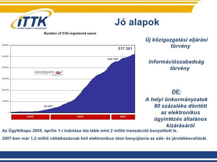 Jó alapok Az Ügyfélkapu 2005. április 1-i indulása óta több mint 2 millió tranzakciót bonyolított le. 2007-ben már 1,2 mil...