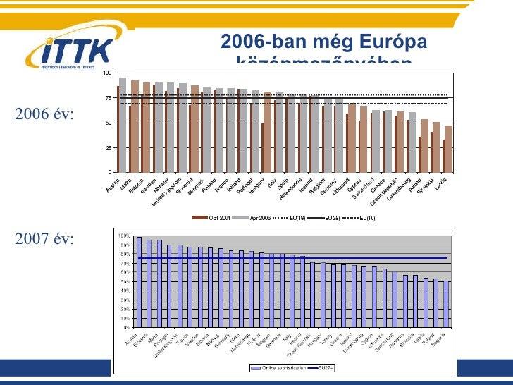 2006-ban még Európa középmezőnyében 2006 év: 2007 év: