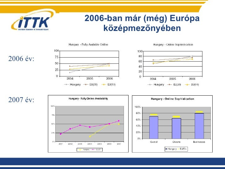2006-ban már (még) Európa középmezőnyében 2006 év: 2007 év: