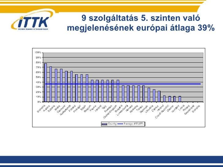9 szolgáltatás 5. szinten való megjelenésének európai átlaga 39%