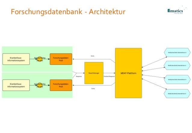 Forschungsdatenbank - Architektur
