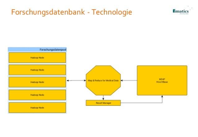 Forschungsdatenbank - Technologie