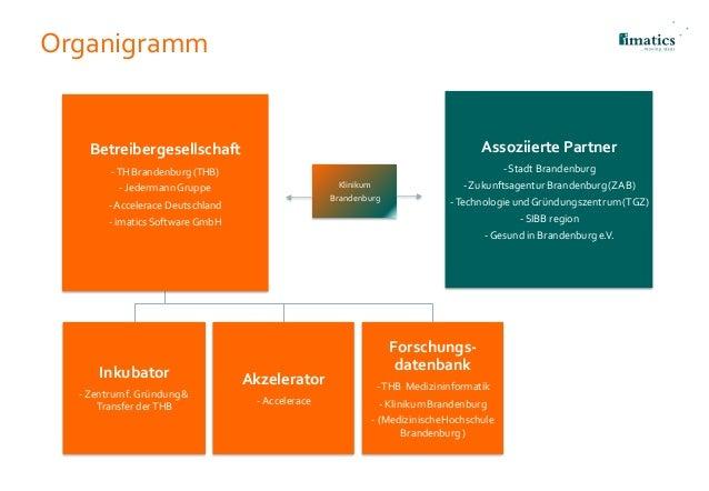 Organigramm Assoziierte Partner -Stadt Brandenburg -ZukunftsagenturBrandenburg(ZAB) -TechnologieundGründungszentrum(TGZ) -...