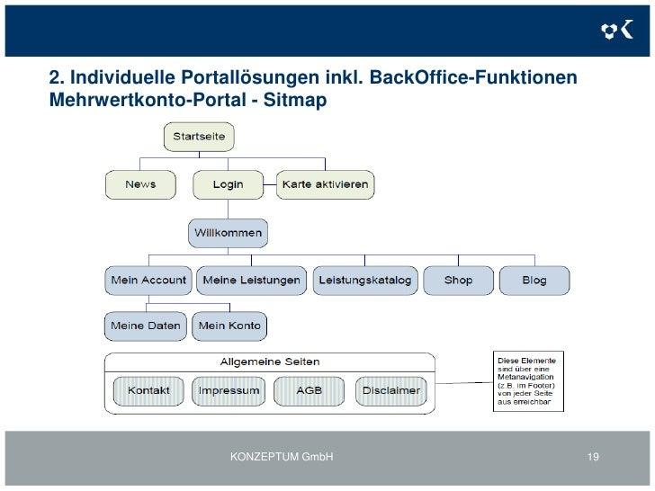 2. Individuelle Portallösungen inkl. BackOffice-Funktionen<br />Weiteres Beispiel: Mehrwertkontoportal<br />KONZEPTUM GmbH...