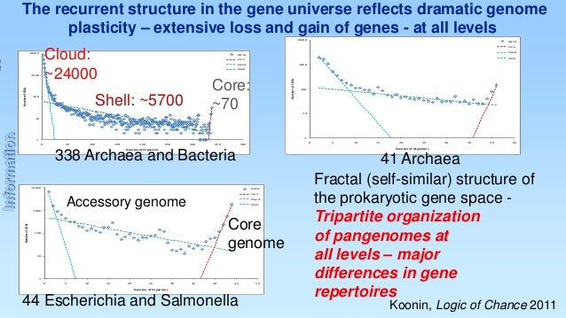 The recurrent structure in the gene universe reflects dramatic genome plasticity – extensive loss and gain of genes - at a...