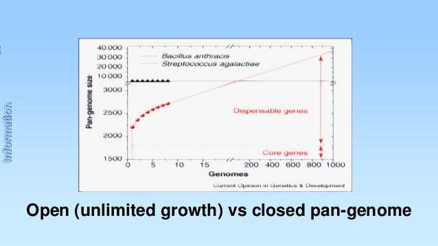 Information  Open (unlimited growth) vs closed pan-genome